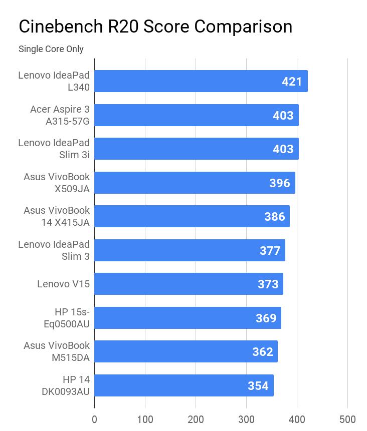 Cinebench R20 single core score comparison for laptops under Rs 50K price.