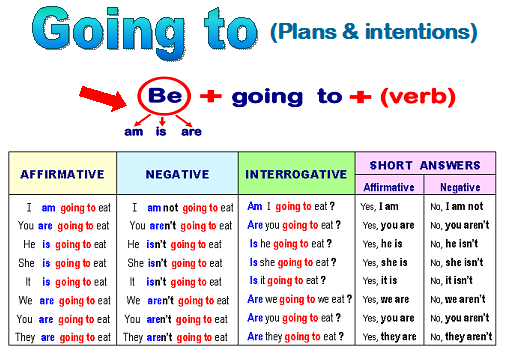 Let's practise English!: USE OF ENGLISH- Future with 'going