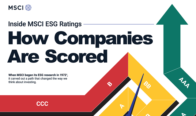 How companies are scored for ESG ratings