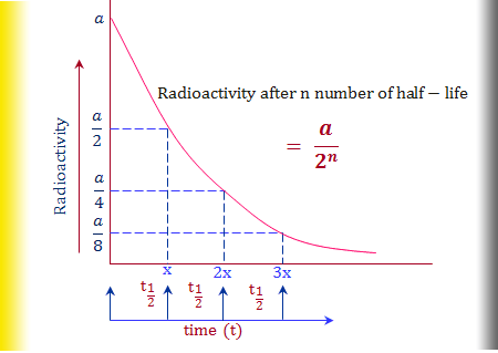 How to calculate half-life of radio-element?