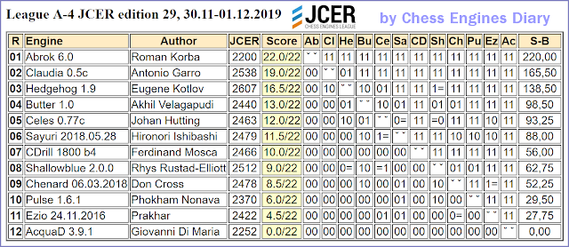 JCER (Jurek Chess Engines Rating) tournaments - Page 20 2019.11.30.LeagueA-4.JCER.ed29.html