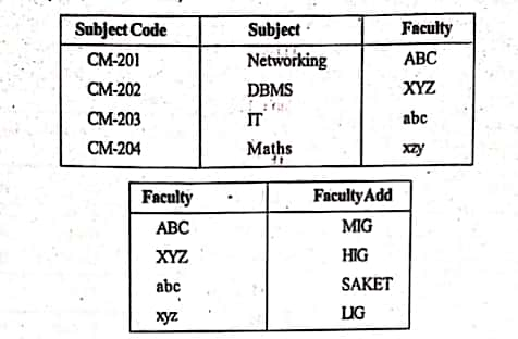 3NF ( Third Normal Form table )