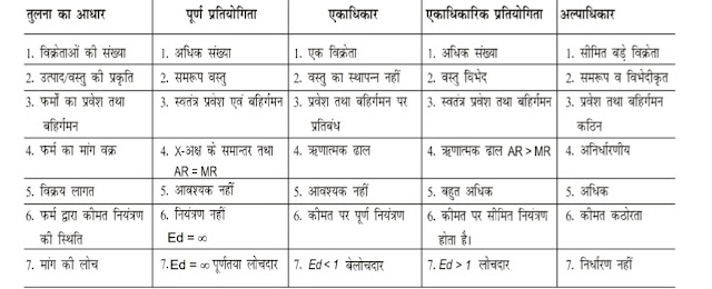 11th class economic notes in hindi