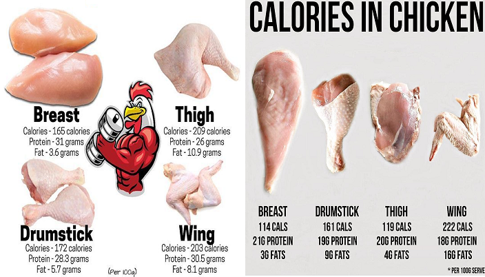 Health Benefits of Chicken Meat - Extreme Training And Growth