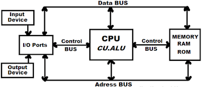 8 Unit Fungsional Dasar Komputer, Termasuk 3 Tambahan Penting di Tahun ini