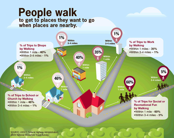 Walking, Infographic, CDC