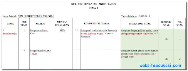 Kisi-Kisi PAT/UKK Kelas 1 K13 Tahun 2018/2019