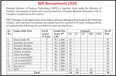 https://www.sarkarialertblog.com/2020/07/nift-recruitment-2020.html