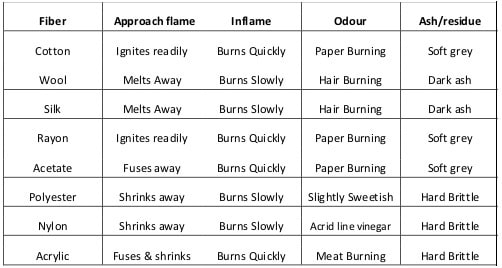 buring test table