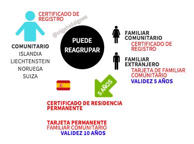 tarjeta de residencia permanente certificado comunitario