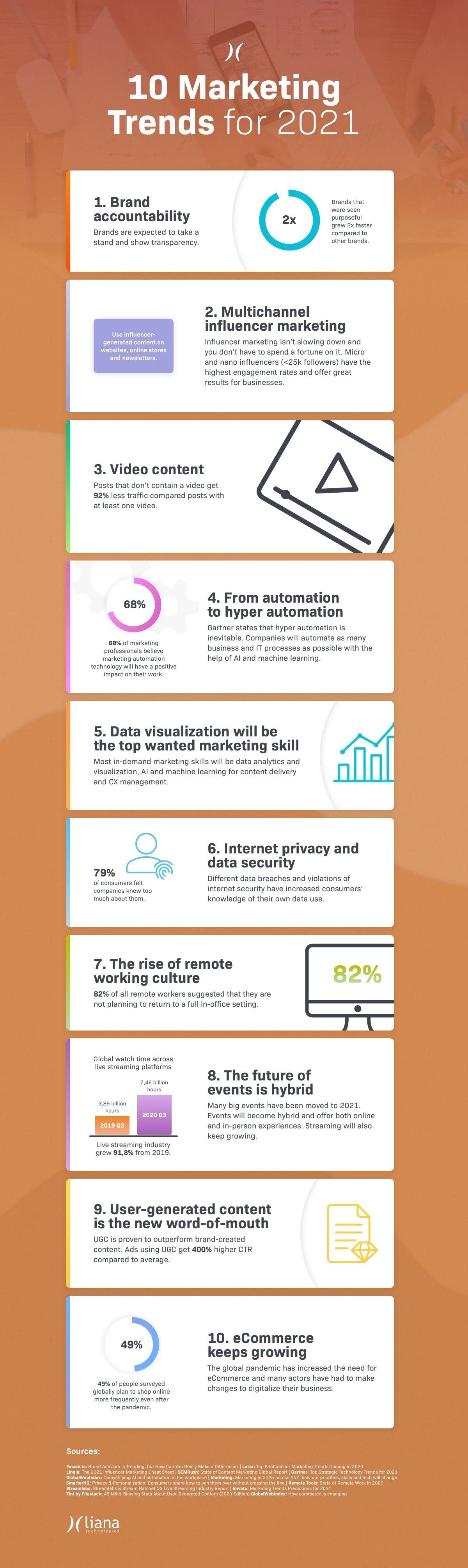 10-marketing-trends-for-2021-infographic