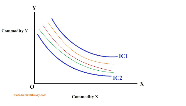 property-of-indifference-curve-9