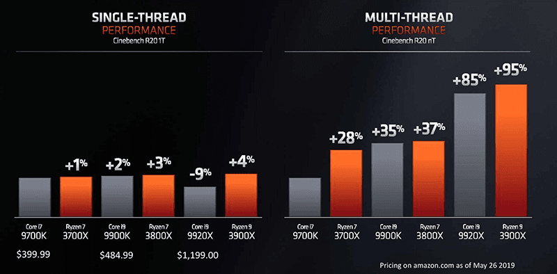 Comparison between the latest AMD and Intel chips