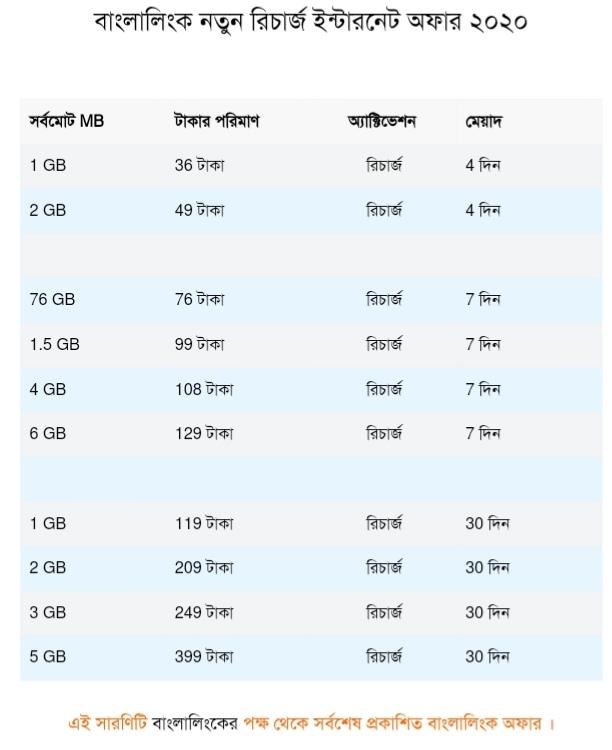 বাংলালিংক রিচার্জ ইন্টারনেট অফার ২০২০|বাংলালিংক ইন্টারনেট অফার 2020|বাংলালিংক এমবি অফার 2020