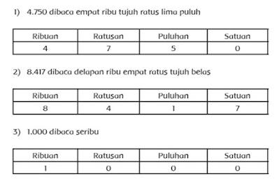 Kunci Jawaban Matematika Kelas 3 tema 1 Halaman 28, 29, 31, 32