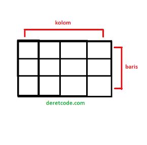 Struktur tabel