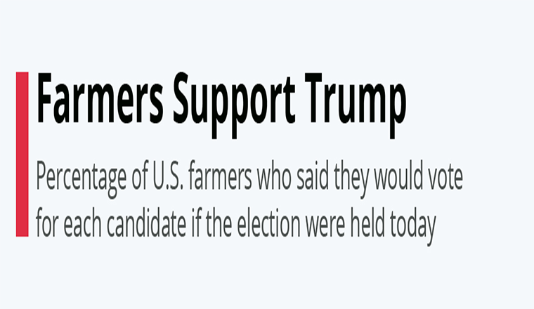 Farmers Support Trump #infographic