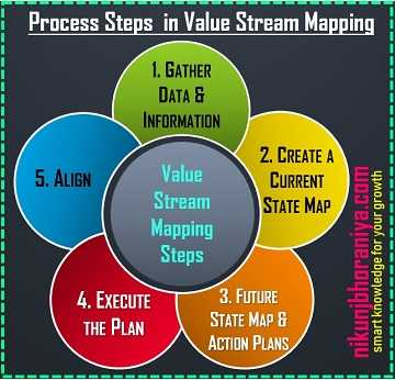 Value Stream Mapping Process Steps
