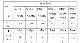 Std 3 To 8 Ekam Kasoti Paper August 2021 (Unit Test)