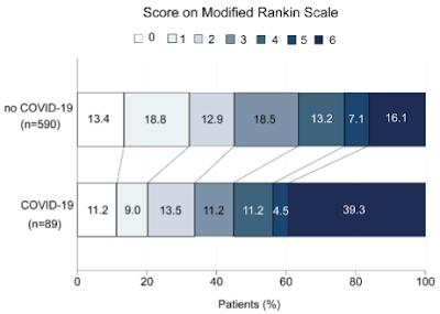 脳梗塞+COVID-19のmRS