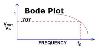 Bandwidth is defined as the frequency at which the ratio of the displayed amplitude to the input amplitude is -3 dB (or 0.707)