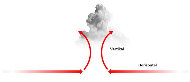 Gerak atmosfer dan pertumbuhan awan