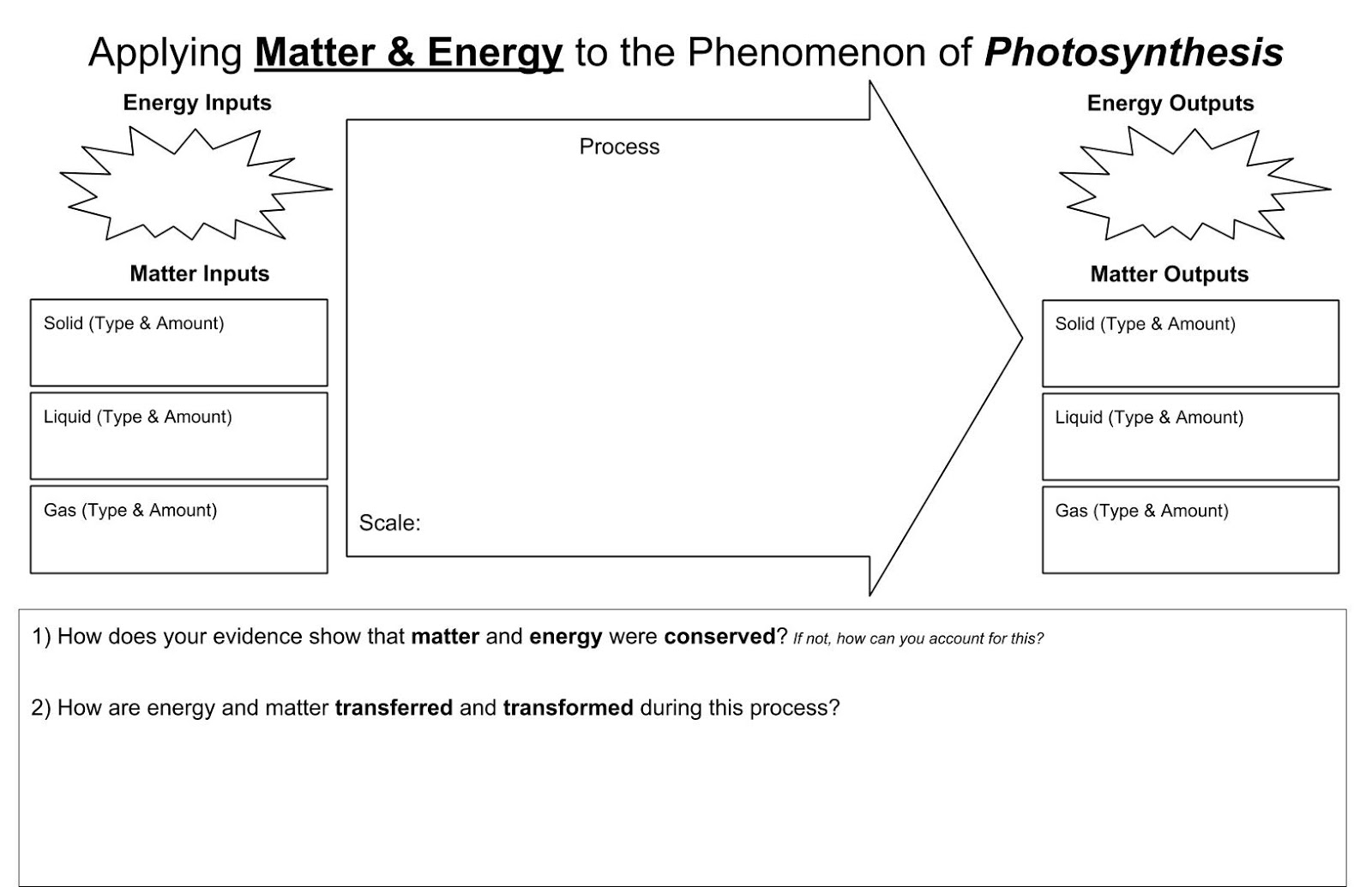 diagram with inputs and outputs of photosynthesis process 2002 ford f250 stereo wiring north country 3d science cafe why do plants grow toward the sun from set crosscutting concepts graphic organizers in 11x17