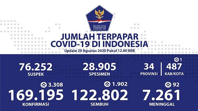 Jumlah Kasus Covid19 di Indonesia per 29 Agustus 2020
