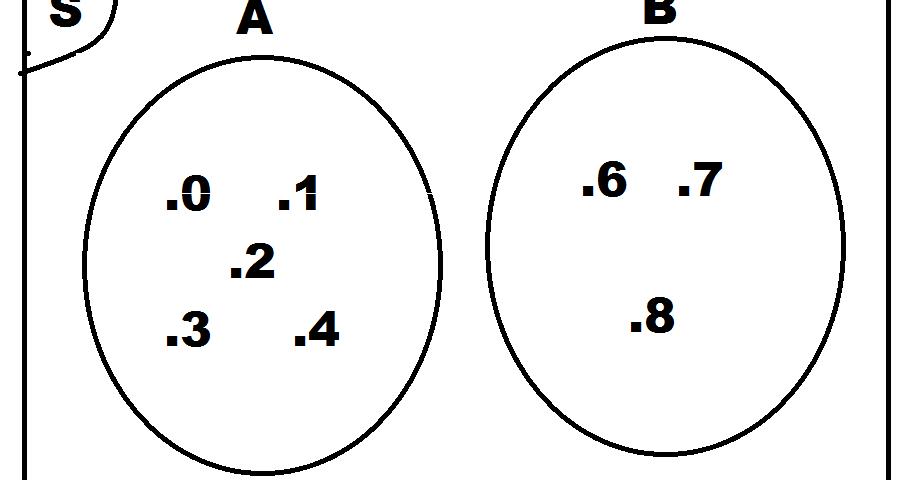 Contoh Diagram Venn Himpunan Bagian - CCContoh