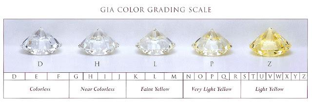 「鑽石顏色」的圖片搜尋結果