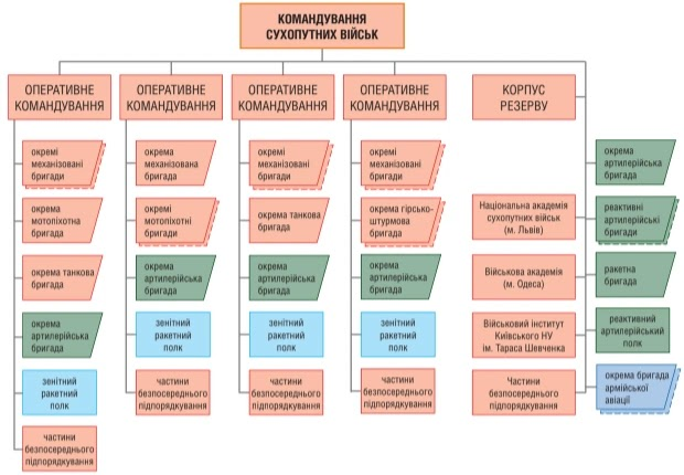 Структура СВ ЗС України на кінець 2020 рокe