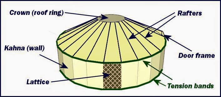 Mongolian Yurt The Finest Yet Simples Architectures The Amazing Tribes Each plays a vital role in the structure. mongolian yurt the finest yet simples