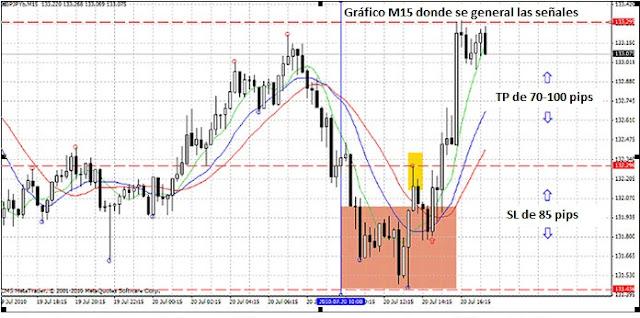 señales de trading en gráfico de 15 minutos