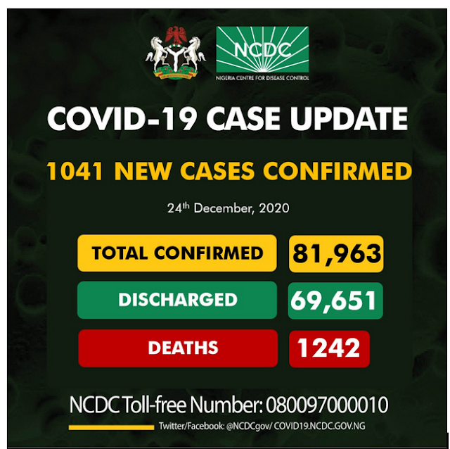 Covid-19 Update: 1041 new cases recorded in Nigeria