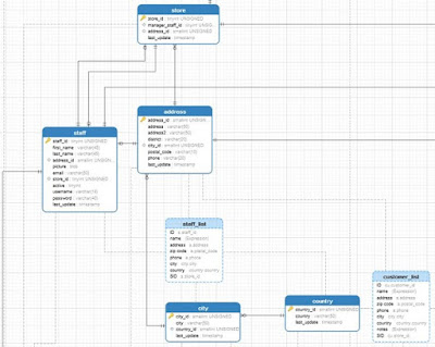 Simplifying MySQL Database Design using a Graphical Data Modeling Tool - Page 3