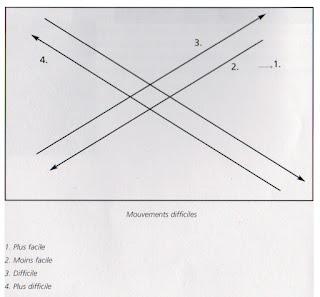 Schéma axes 3
