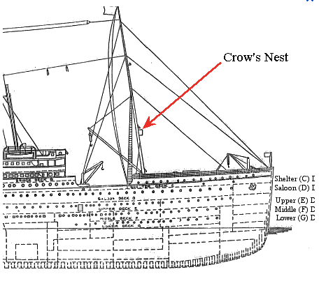 Learning With Joy: Wonderings about The Titanic