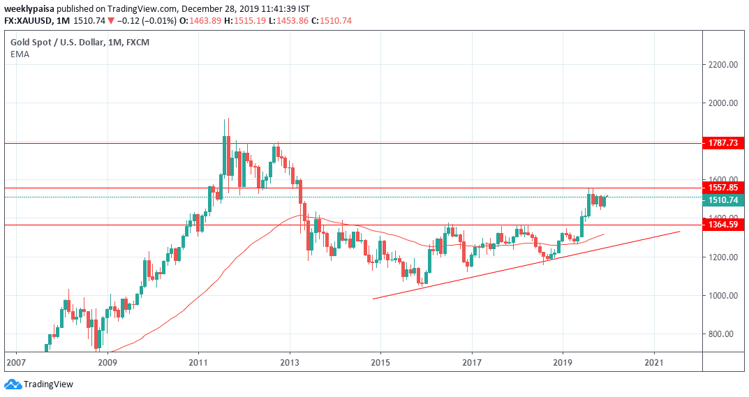 Gold Monthly Candlestick  Chart
