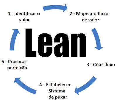 cinco principios lean manufacturing