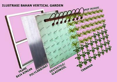 bahan vertical garden