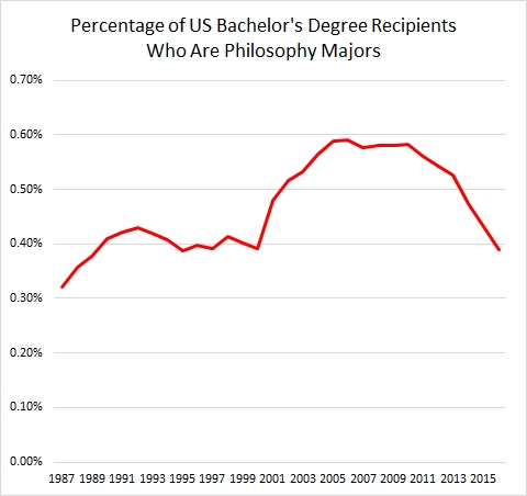 Percentage of US Bachelor's Degree Recipients Who Are Philosophy Majors