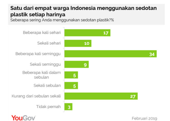 Photo dari YouGov Indonesia