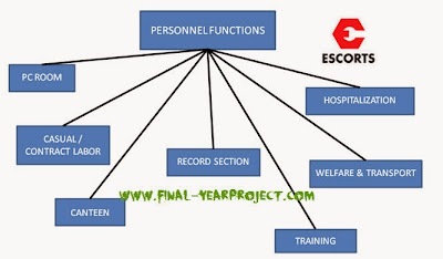 Training Need Identification in Escorts Ltd.
