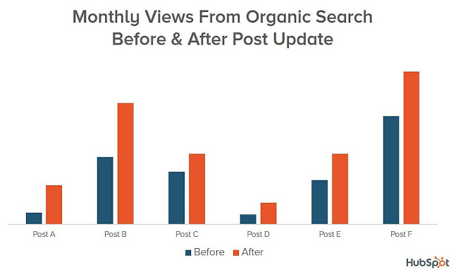 boost a blog post's traffic by up to 70%