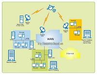 jaringan internet