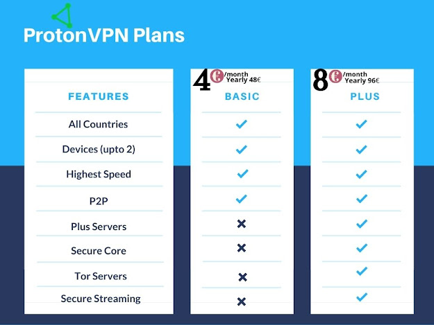 ProtonVPN Price Plan