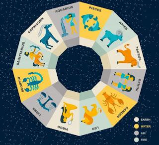 Ramalan Tentang Astrologi Dan Prediksi Masa Depan