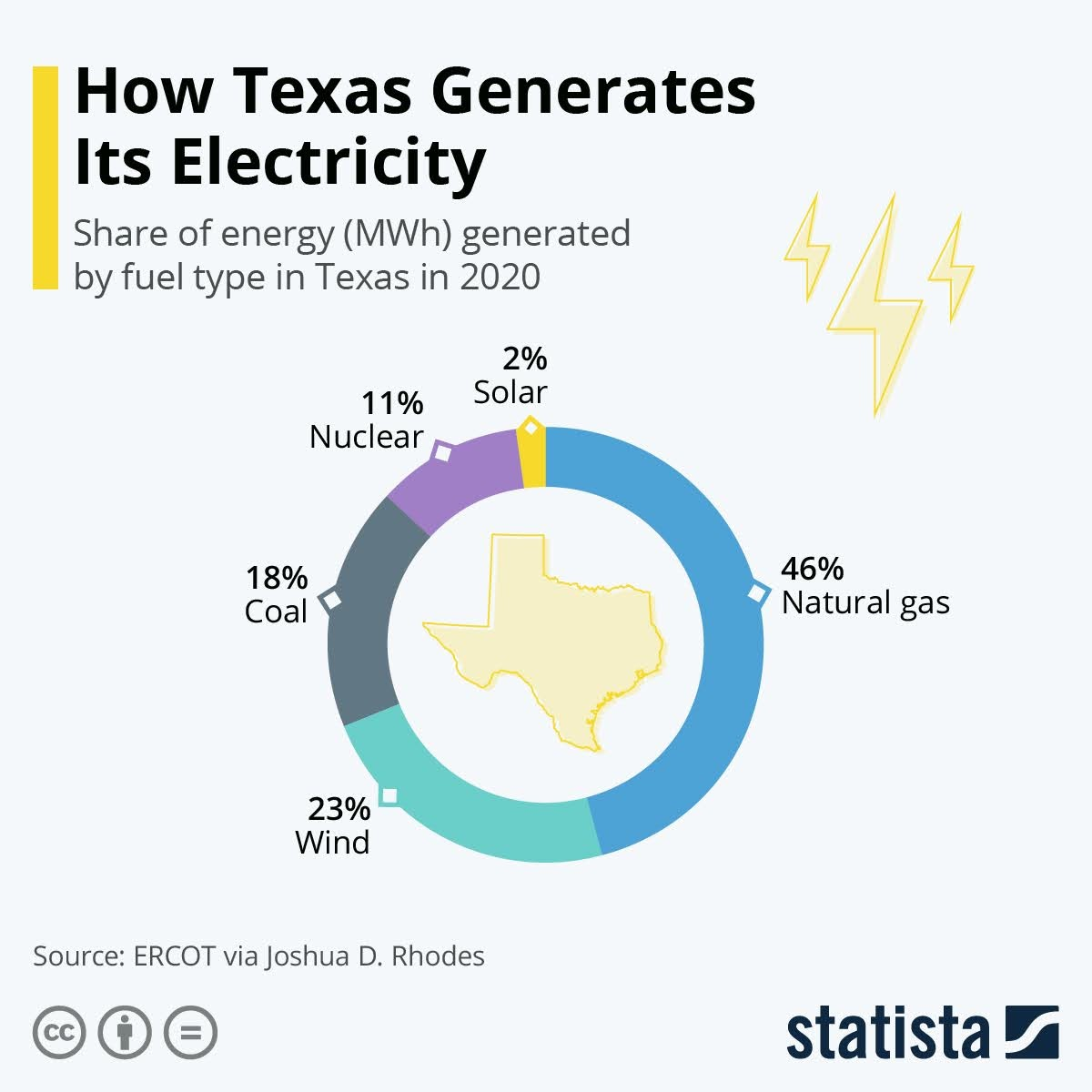how-texas-generates-its-electricity-infographic