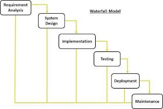 مخطط نموذج  مراحل السلال