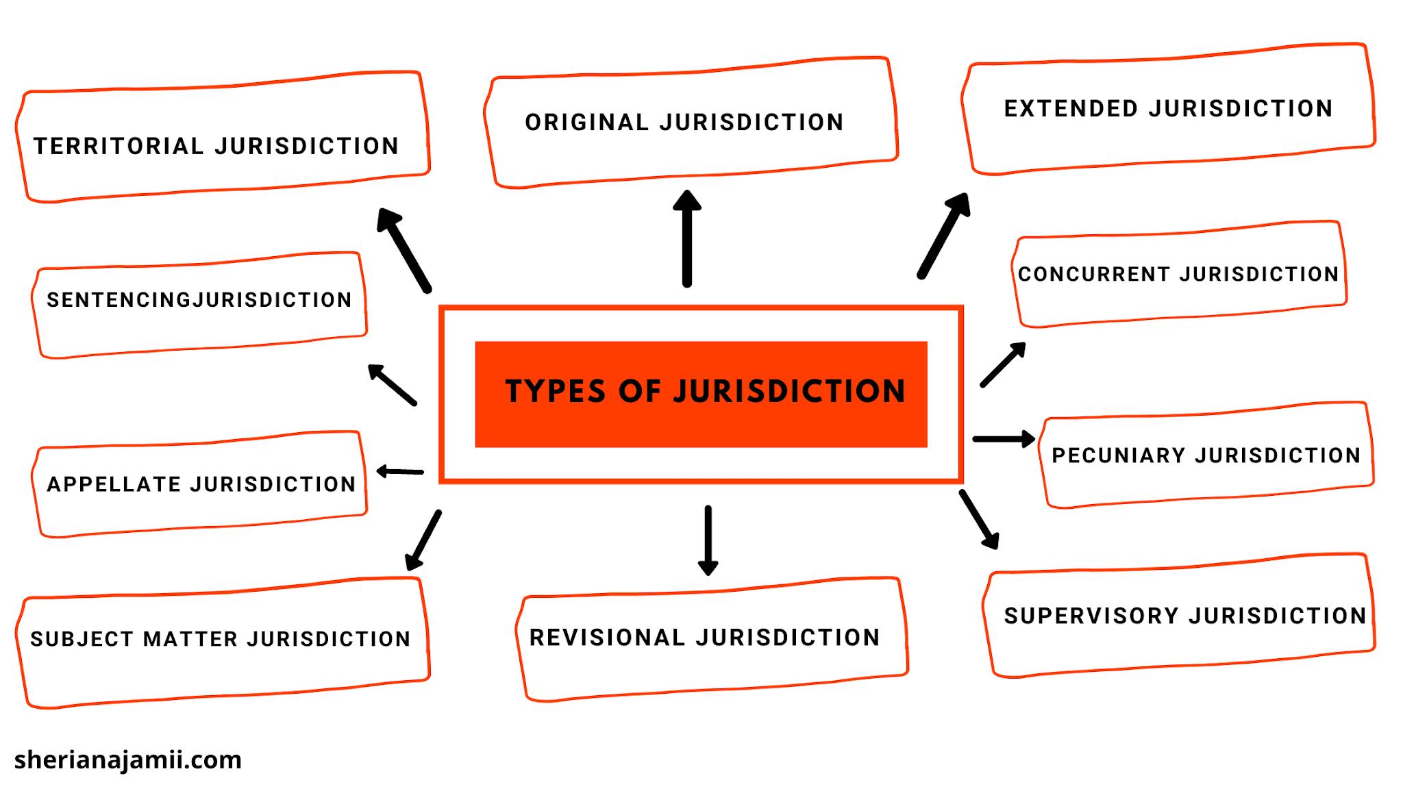 types of jurisdiction, Original Jurisdiction, Territorial jurisdiction, Subject matter jurisdiction, Pecuniary Jurisdiction, Extended Jurisdiction, Revisional Jurisdiction, Supervisory Jurisdiction, Appellate Jurisdiction, Concurrent jurisdiction, Sentencing Jurisdiction